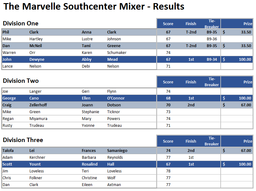 Marvelle Mixer Results